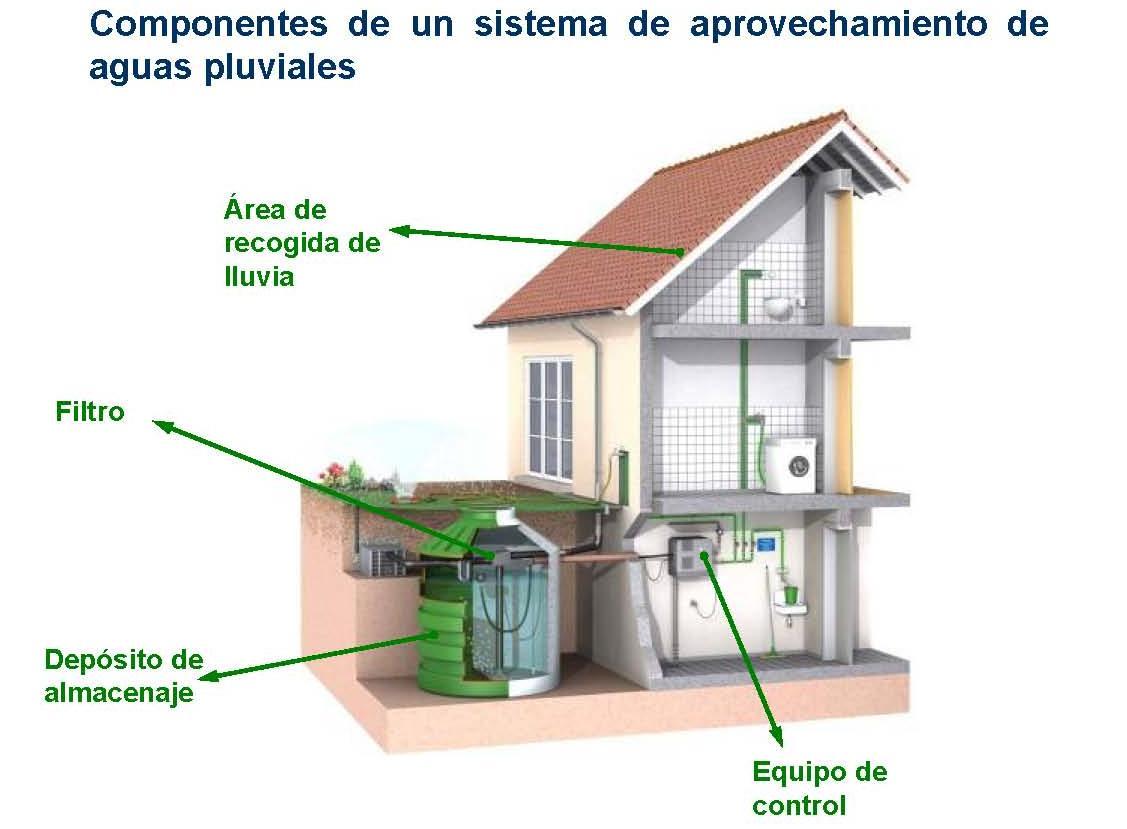 Agua pluvial recogida energ 237 a renovable